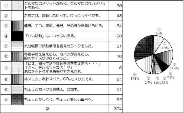 アンケート集計(H21年度分)51.jpg