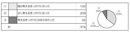 アンケート集計1(H21年度分).JPG